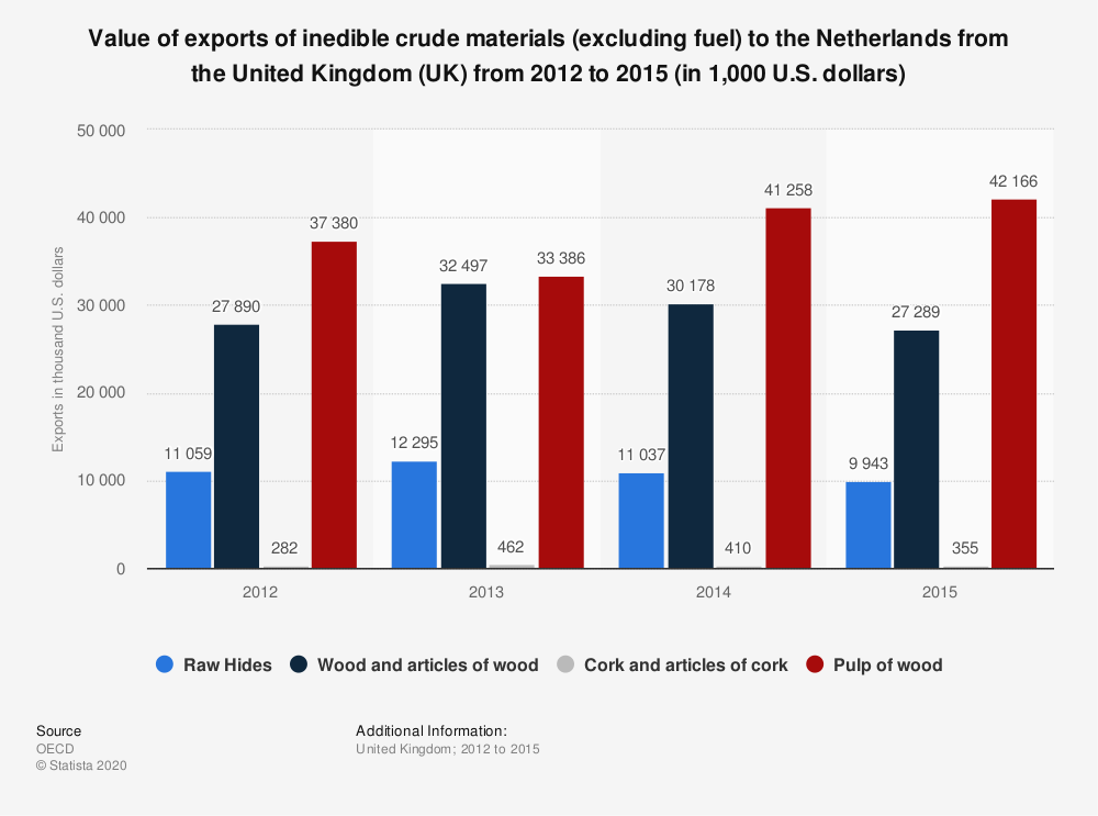 Statistic: Value of exports of inedible crude materials (excluding fuel) to the Netherlands from the United Kingdom (UK) from 2012 to 2015 (in 1,000 U.S. dollars)   Statista