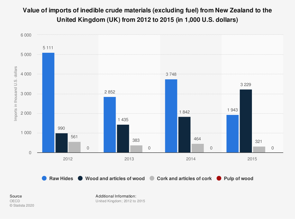 Statistic: Value of imports of inedible crude materials (excluding fuel) from New Zealand to the United Kingdom (UK) from 2012 to 2015 (in 1,000 U.S. dollars) | Statista