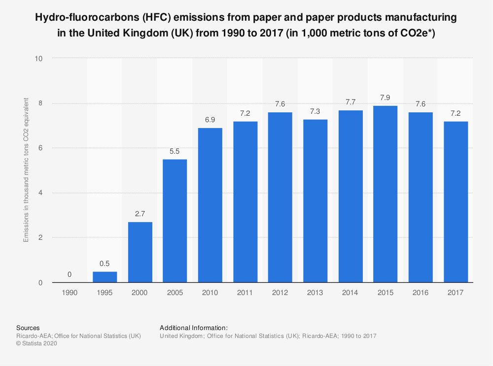 Statistic: Hydro-fluorocarbons (HFC) emissions from paper and paper products manufacturing in the United Kingdom (UK) from 1990 to 2017 (in 1,000 metric tons of CO2e*)   Statista