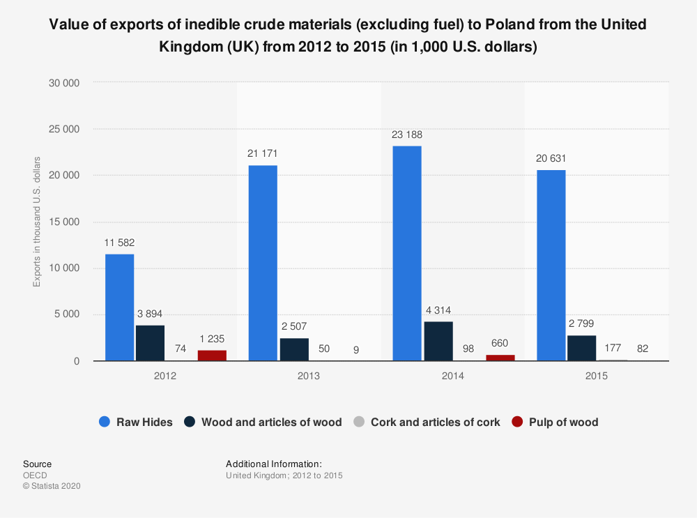 Statistic: Value of exports of inedible crude materials (excluding fuel) to Poland from the United Kingdom (UK) from 2012 to 2015 (in 1,000 U.S. dollars) | Statista