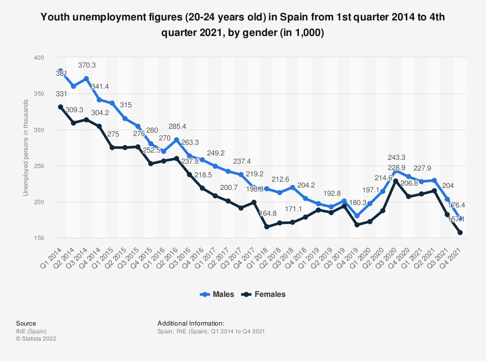 Statistic: Youth unemployment figures (20-24 years old) in Spain from 1st quarter 2014 to 2nd quarter 2017, by gender | Statista