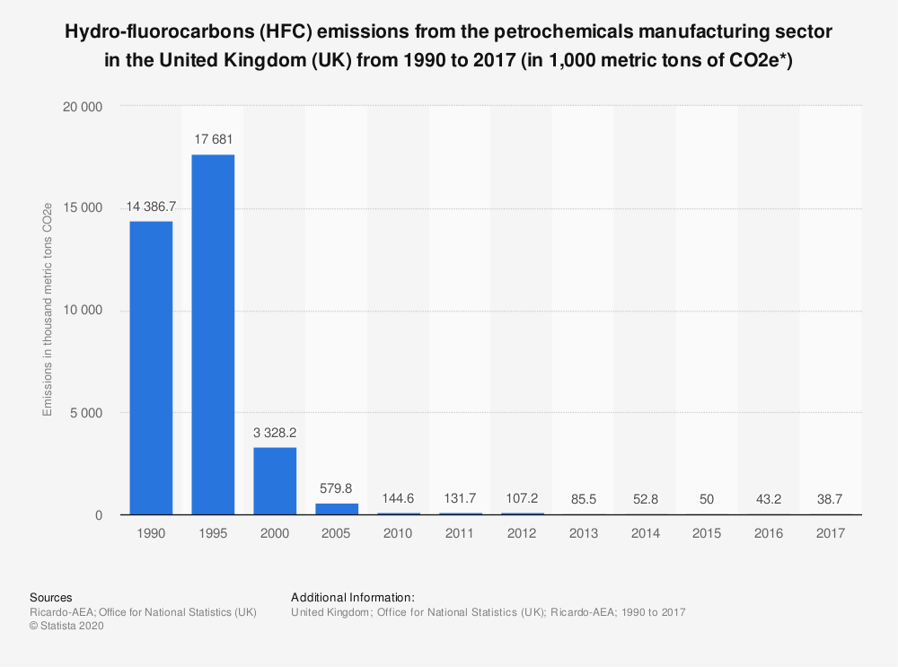 Statistic: Hydro-fluorocarbons (HFC) emissions from the petrochemicals manufacturing sector in the United Kingdom (UK) from 1990 to 2017 (in 1,000 metric tons of CO2e*) | Statista