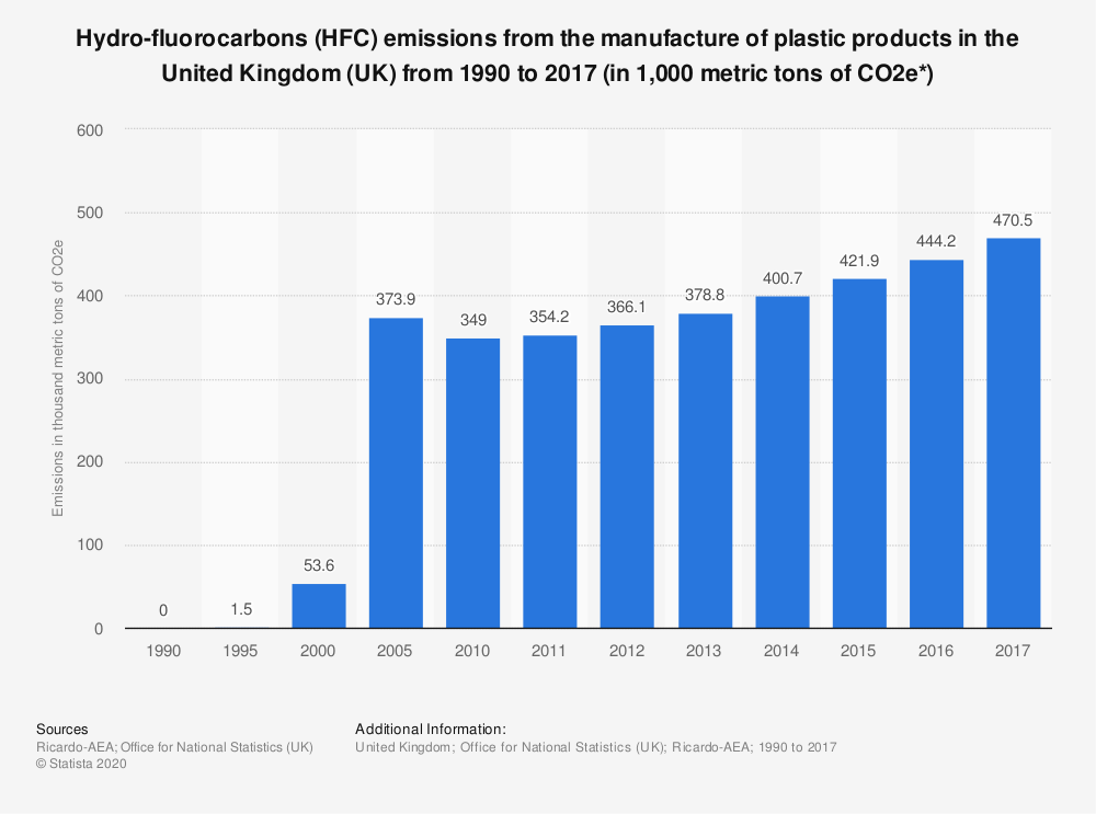 Statistic: Hydro-fluorocarbons (HFC) emissions from the manufacture of plastic products in the United Kingdom (UK) from 1990 to 2017 (in 1,000 metric tons of CO2e*) | Statista