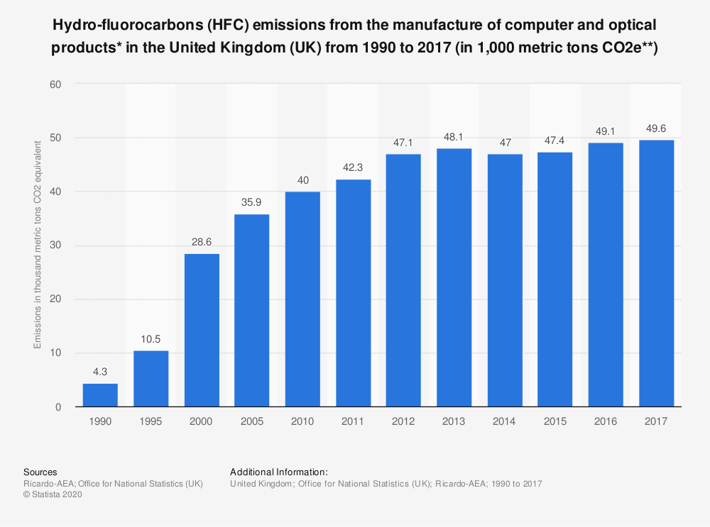 Statistic: Hydro-fluorocarbons (HFC) emissions from the manufacture of computer and optical products* in the United Kingdom (UK) from 1990 to 2017 (in 1,000 metric tons CO2e**) | Statista