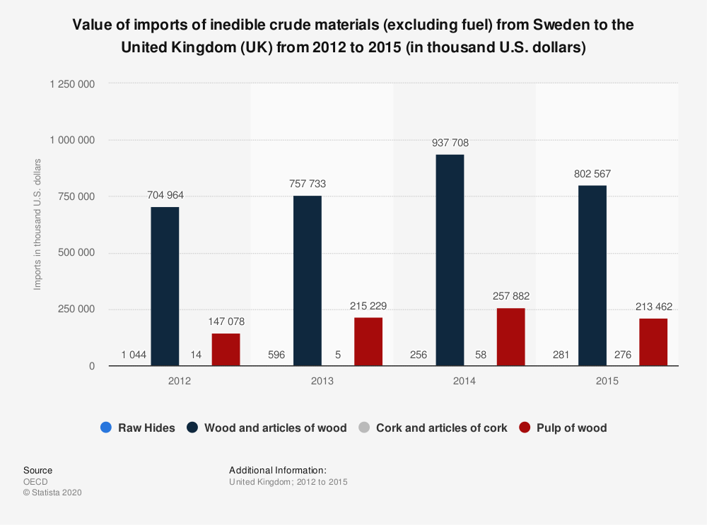 Statistic: Value of imports of inedible crude materials (excluding fuel) from Sweden to the United Kingdom (UK) from 2012 to 2015 (in thousand U.S. dollars)   Statista