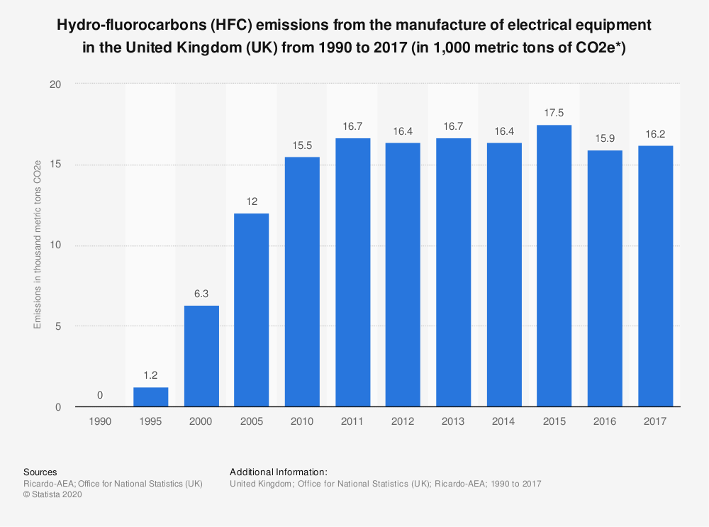 Statistic: Hydro-fluorocarbons (HFC) emissions from the manufacture of electrical equipment in the United Kingdom (UK) from 1990 to 2017 (in 1,000 metric tons of CO2e*) | Statista