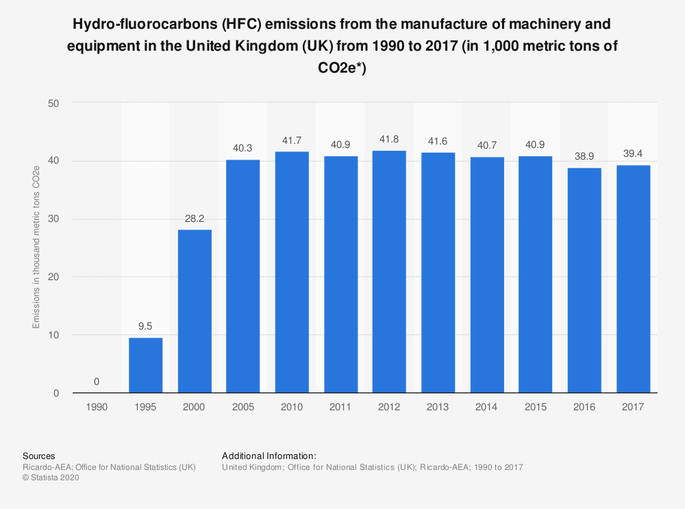 Statistic: Hydro-fluorocarbons (HFC) emissions from the manufacture of machinery and equipment in the United Kingdom (UK) from 1990 to 2017 (in 1,000 metric tons of CO2e*) | Statista