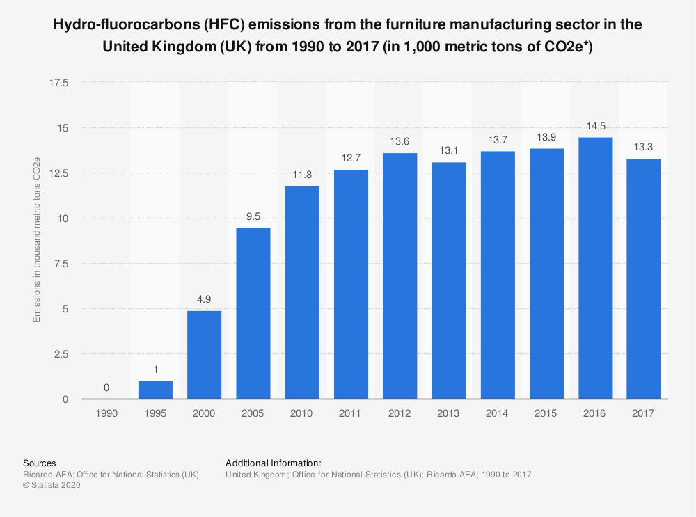Statistic: Hydro-fluorocarbons (HFC) emissions from the furniture manufacturing sector in the United Kingdom (UK) from 1990 to 2017 (in 1,000 metric tons of CO2e*) | Statista
