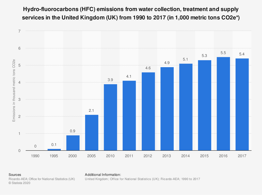 Statistic: Hydro-fluorocarbons (HFC) emissions from water collection, treatment and supply services in the United Kingdom (UK) from 1990 to 2017 (in 1,000 metric tons CO2e*) | Statista