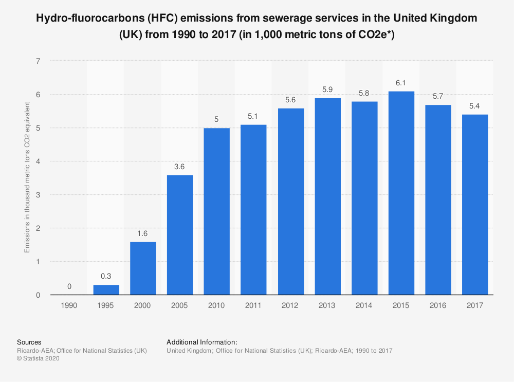 Statistic: Hydro-fluorocarbons (HFC) emissions from sewerage services in the United Kingdom (UK) from 1990 to 2017 (in 1,000 metric tons of CO2e*) | Statista