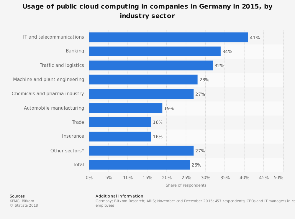 Statistic: Usage of public cloud computing in companies in Germany in 2015, by industry sector | Statista