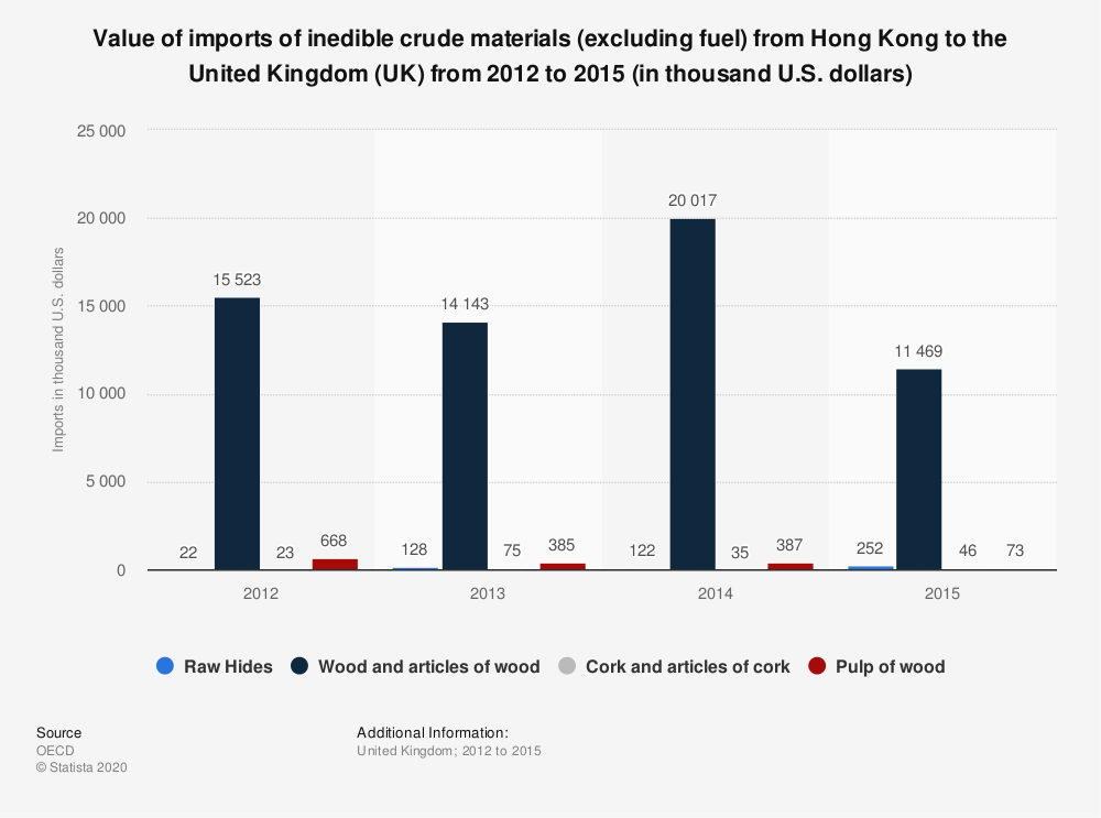 Statistic: Value of imports of inedible crude materials (excluding fuel) from Hong Kong to the United Kingdom (UK) from 2012 to 2015 (in thousand U.S. dollars) | Statista