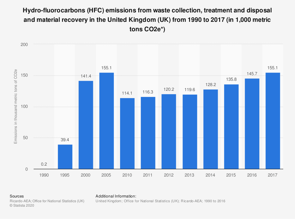 Statistic: Hydro-fluorocarbons (HFC) emissions from waste collection, treatment and disposal and material recovery in the United Kingdom (UK) from 1990 to 2017 (in 1,000 metric tons CO2e*) | Statista