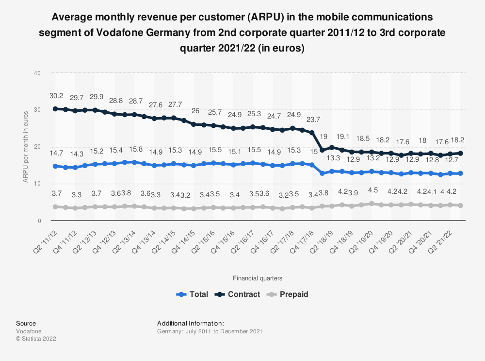 Statistic: Average monthly revenue per customer (ARPU) in the mobile communications segment of Vodafone Germany from 2nd corporate quarter 2011/12 to 1st corporate quarter 2020/21 (in euros) | Statista