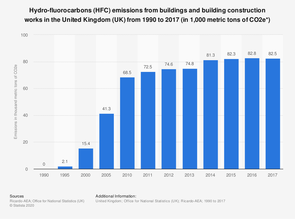Statistic: Hydro-fluorocarbons (HFC) emissions from buildings and building construction works in the United Kingdom (UK) from 1990 to 2017 (in 1,000 metric tons of CO2e*) | Statista