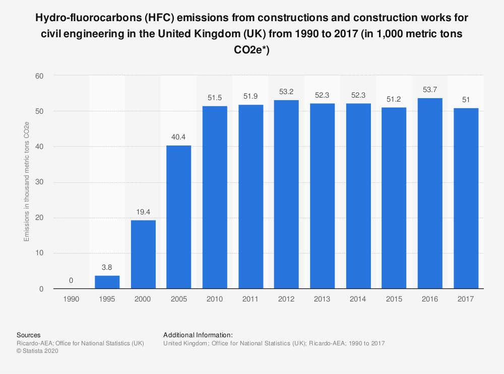 Statistic: Hydro-fluorocarbons (HFC) emissions from constructions and construction works for civil engineering in the United Kingdom (UK) from 1990 to 2017 (in 1,000 metric tons CO2e*) | Statista