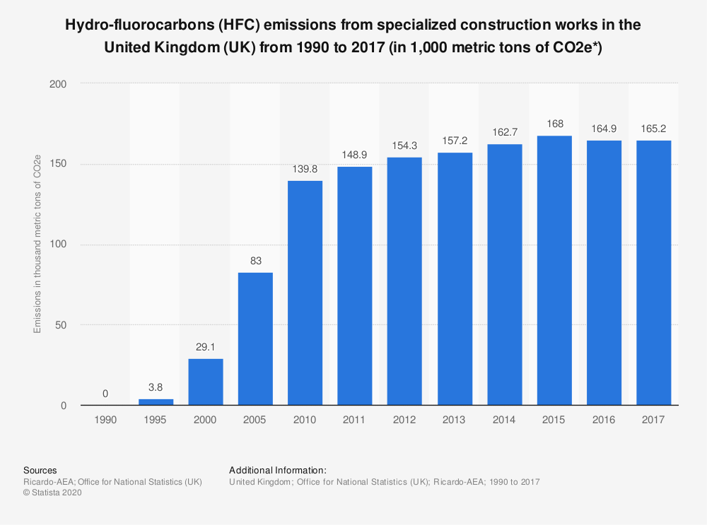Statistic: Hydro-fluorocarbons (HFC) emissions from specialized construction works in the United Kingdom (UK) from 1990 to 2017 (in 1,000 metric tons of CO2e*) | Statista