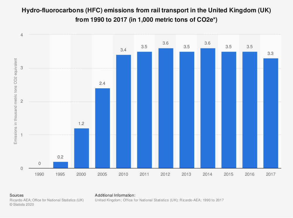Statistic: Hydro-fluorocarbons (HFC) emissions from rail transport in the United Kingdom (UK) from 1990 to 2017 (in 1,000 metric tons of CO2e*)   Statista