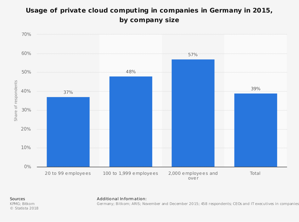 Statistic: Usage of private cloud computing in companies in Germany in 2015, by company size | Statista