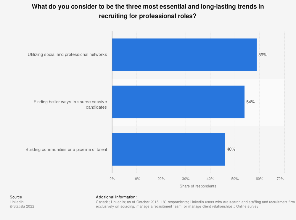 Statistic: What do you consider to be the three most essential and long-lasting trends in recruiting for professional roles?  | Statista