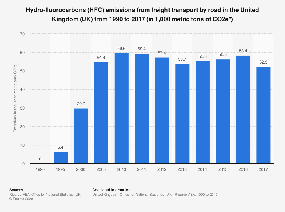 Statistic: Hydro-fluorocarbons (HFC) emissions from freight transport by road in the United Kingdom (UK) from 1990 to 2016 (in 1,000 metric tons of CO2e*) | Statista