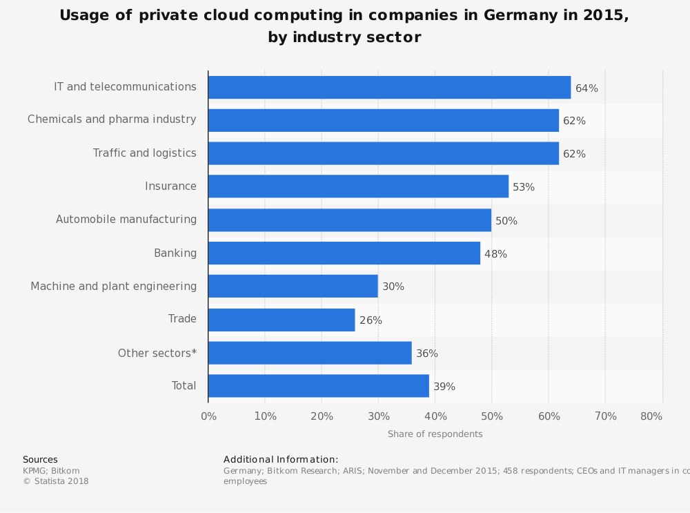 Statistic: Usage of private cloud computing in companies in Germany in 2015, by industry sector | Statista