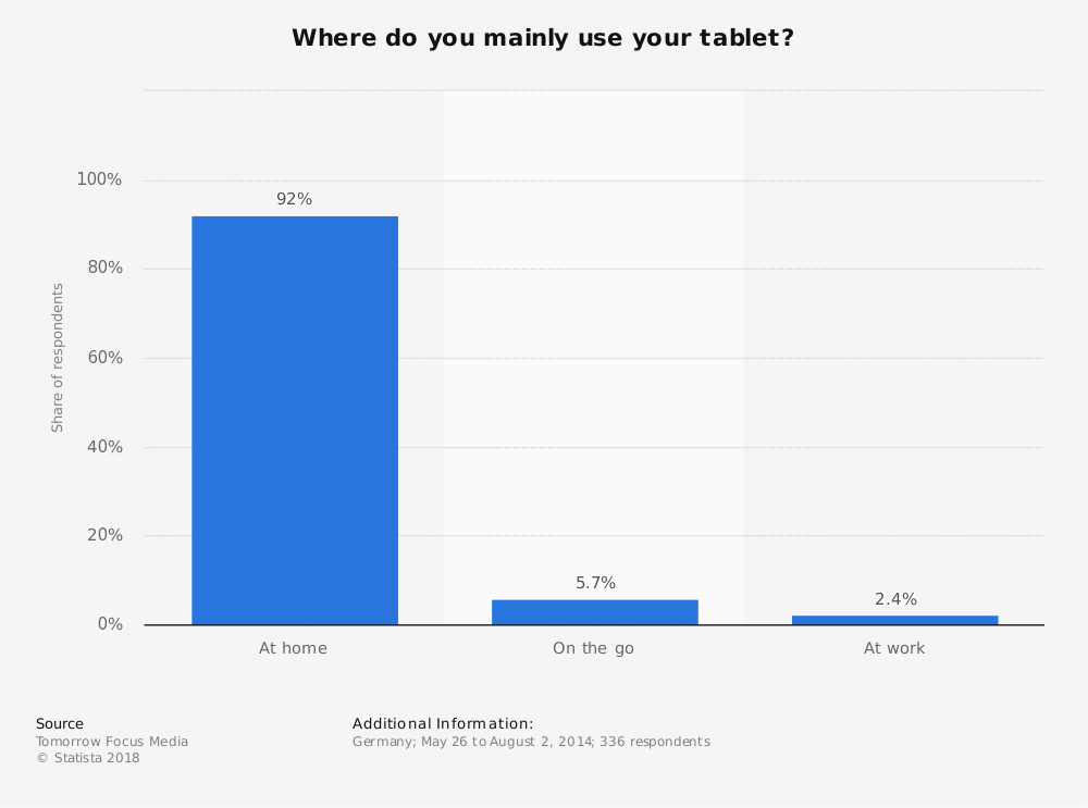 Statistic: Where do you mainly use your tablet? | Statista