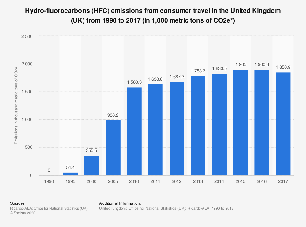 Statistic: Hydro-fluorocarbons (HFC) emissions from consumer travel in the United Kingdom (UK) from 1990 to 2017 (in 1,000 metric tons of CO2e*) | Statista