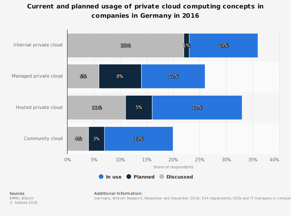 Statistic: Current and planned usage of private cloud computing concepts in companies in Germany in 2016 | Statista