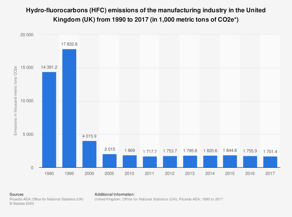 Statistic: Hydro-fluorocarbons (HFC) emissions of the manufacturing industry in the United Kingdom (UK) from 1990 to 2017 (in 1,000 metric tons of CO2e*) | Statista