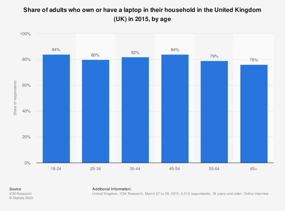 Statistic: Share of adults who own or have a laptop in their household in the United Kingdom (UK) in 2015, by age  | Statista