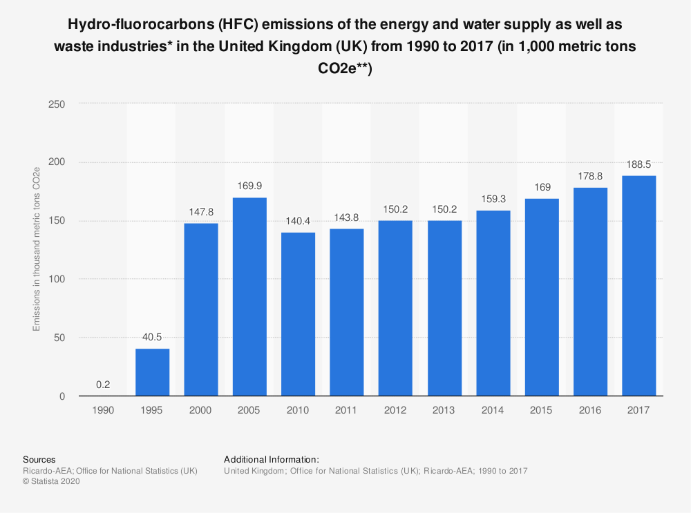 Statistic: Hydro-fluorocarbons (HFC) emissions of the energy and water supply as well as waste industries* in the United Kingdom (UK) from 1990 to 2017 (in 1,000 metric tons CO2e**)   Statista