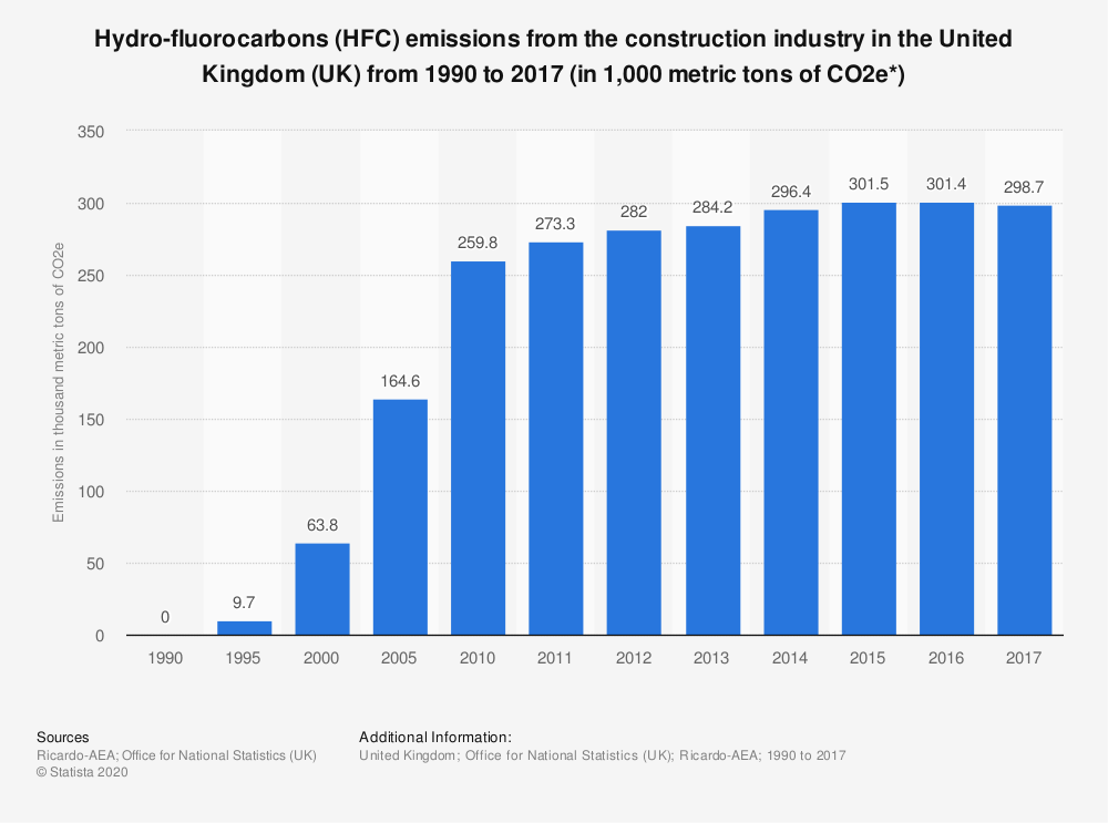 Statistic: Hydro-fluorocarbons (HFC) emissions from the construction industry in the United Kingdom (UK) from 1990 to 2017 (in 1,000 metric tons of CO2e*) | Statista