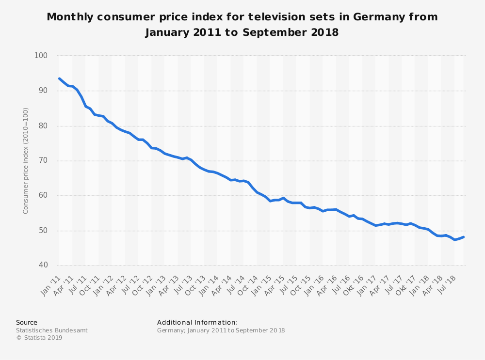 Statistic: Monthly consumer price index for television sets in Germany from January 2011 to September 2018 | Statista