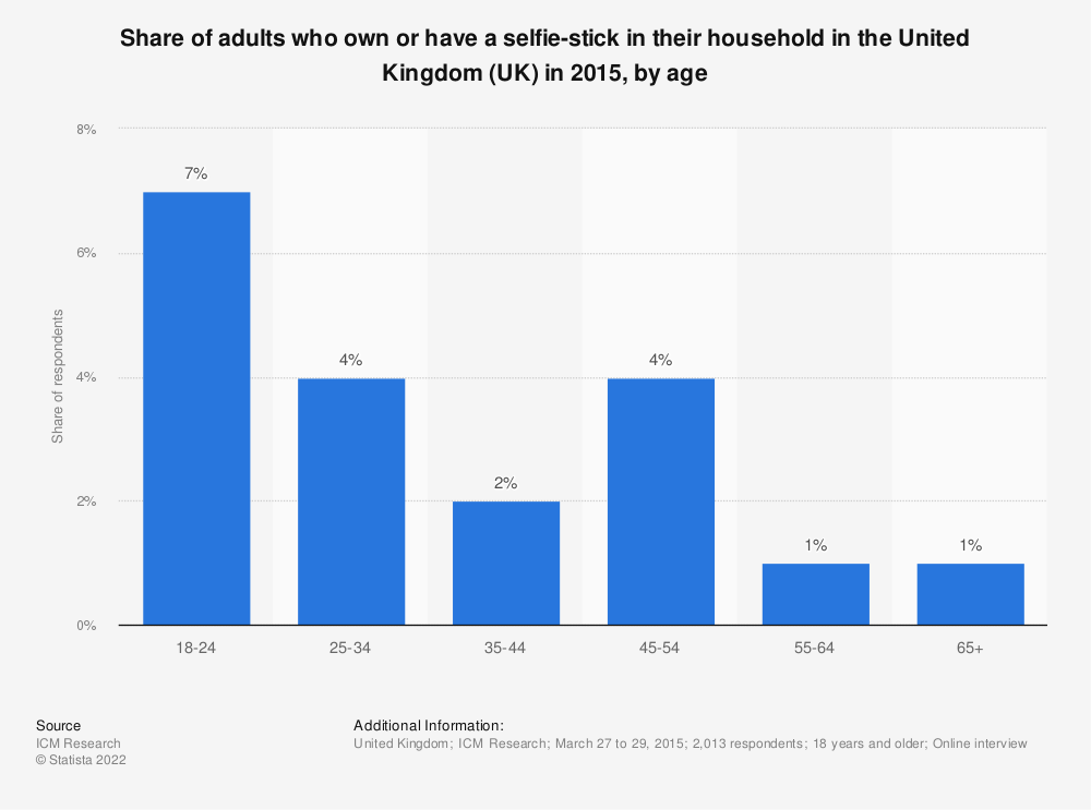 Statistic: Share of adults who own or have a selfie-stick in their household in the United Kingdom (UK)  in 2015, by age   Statista