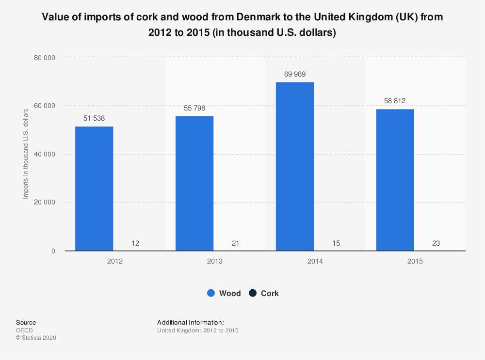 Statistic: Value of imports of cork and wood from Denmark to the United Kingdom (UK) from 2012 to 2015 (in thousand U.S. dollars) | Statista