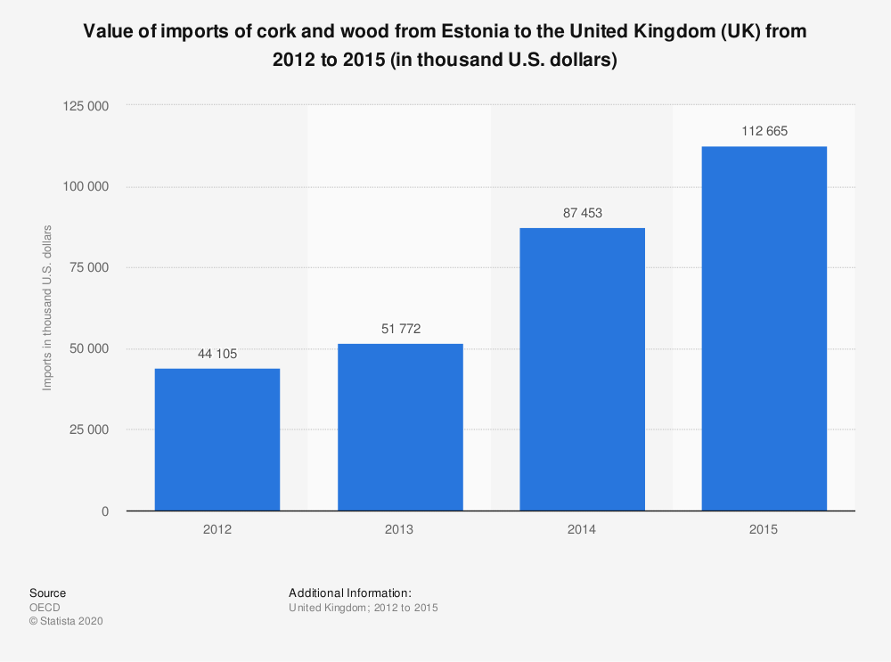 Statistic: Value of imports of cork and wood from Estonia to the United Kingdom (UK) from 2012 to 2015 (in thousand U.S. dollars) | Statista
