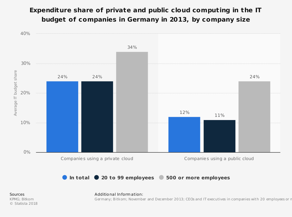 Statistic: Expenditure share of private and public cloud computing in the IT budget of companies in Germany in 2013, by company size | Statista