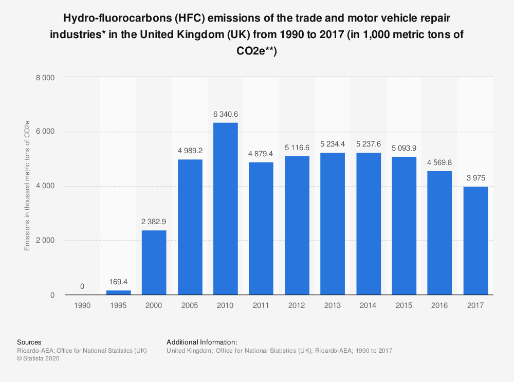 Statistic: Hydro-fluorocarbons (HFC) emissions of the trade and motor vehicle repair industries* in the United Kingdom (UK) from 1990 to 2017 (in 1,000 metric tons of CO2e**) | Statista