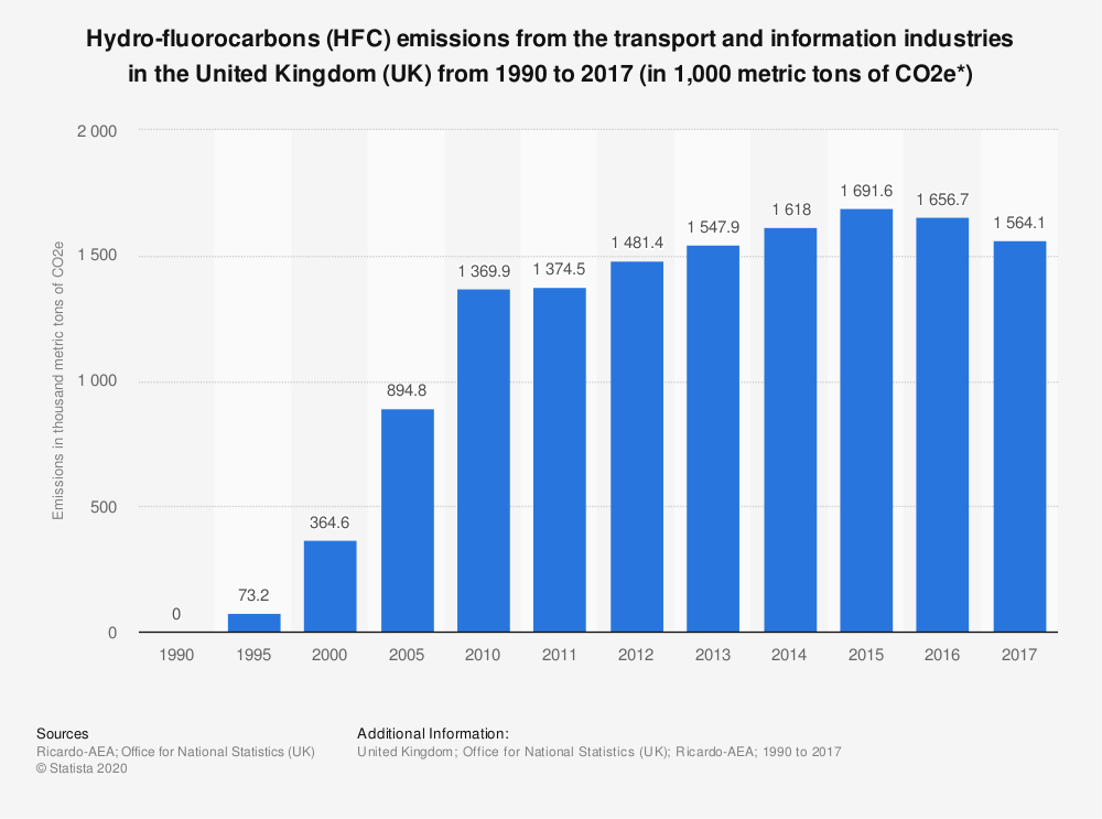 Statistic: Hydro-fluorocarbons (HFC) emissions from the transport and information industries in the United Kingdom (UK) from 1990 to 2016 (in 1,000 metric tons of CO2e*) | Statista