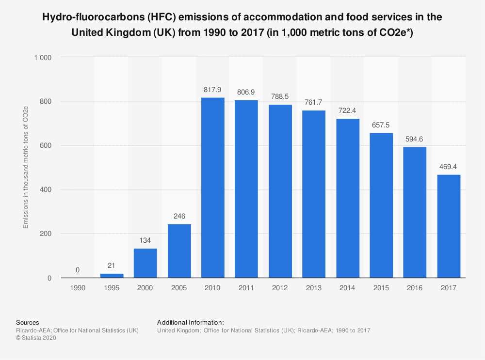Statistic: Hydro-fluorocarbons (HFC) emissions of accommodation and food services in the United Kingdom (UK) from 1990 to 2016 (in 1,000 metric tons of CO2e*) | Statista