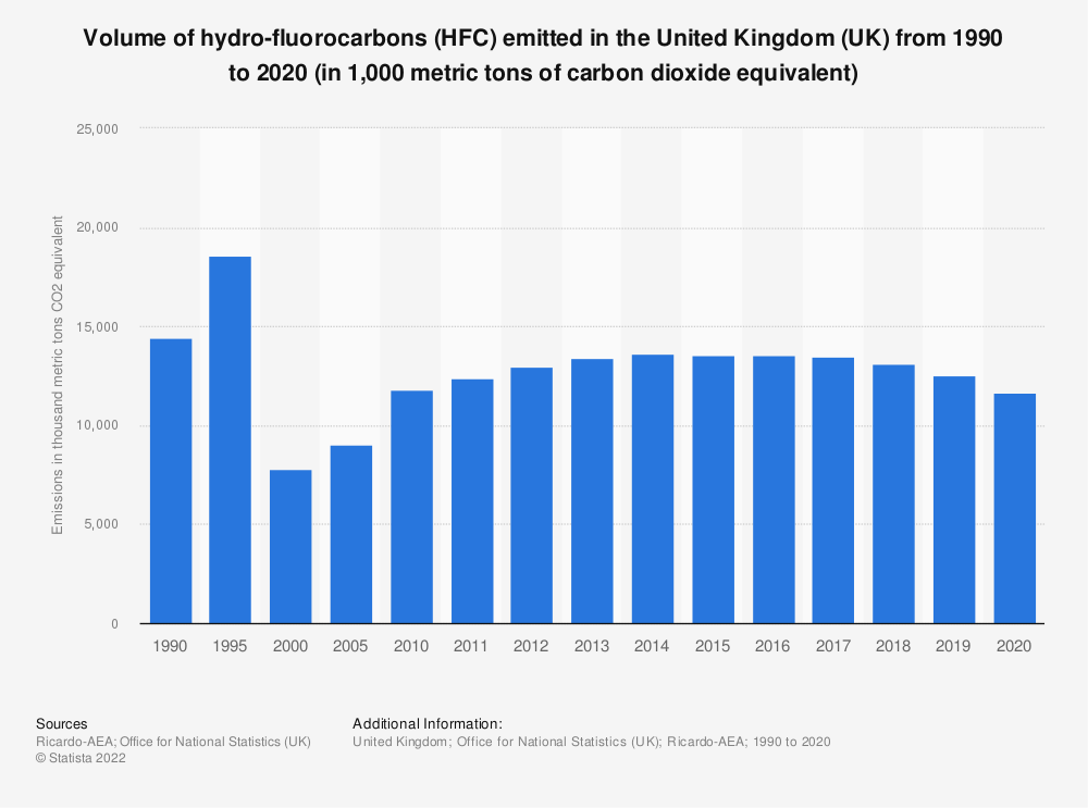 Statistic: Hydro-fluorocarbons (HFC) emissions in the United Kingdom (UK) from 1990 to 2017 (in 1,000 metric tons of CO2e*) | Statista