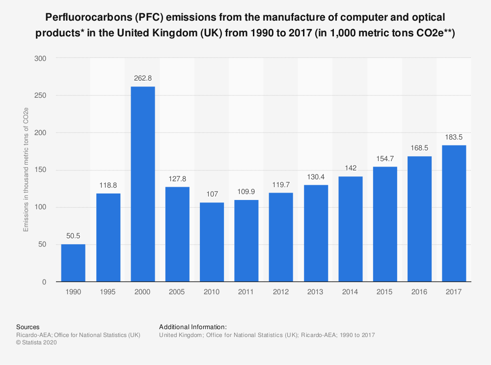 Statistic: Perfluorocarbons (PFC) emissions from the manufacture of computer and optical products* in the United Kingdom (UK) from 1990 to 2017 (in 1,000 metric tons CO2e**) | Statista