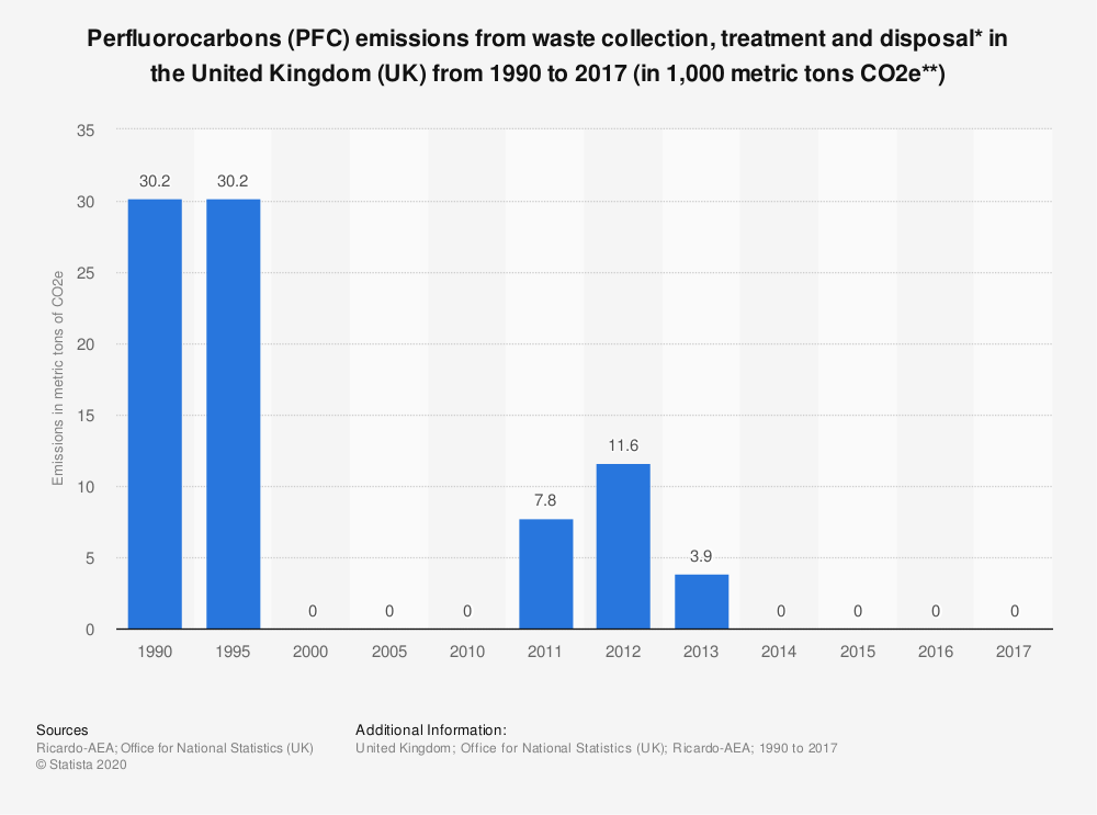 Statistic: Perfluorocarbons (PFC) emissions from waste collection, treatment and disposal* in the United Kingdom (UK) from 1990 to 2017 (in 1,000 metric tons CO2e**)   Statista