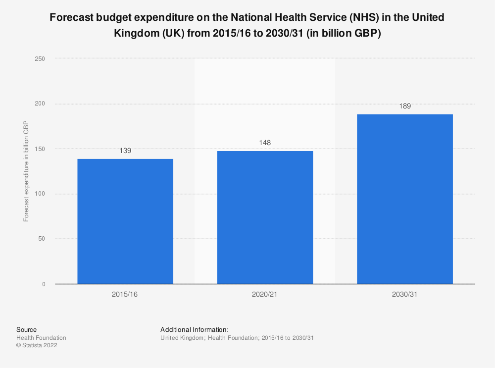 Statistic: Forecast budget expenditure on the National Health Service (NHS) in the United Kingdom (UK) from 2015/16 to 2030/31 (in billion GBP) | Statista