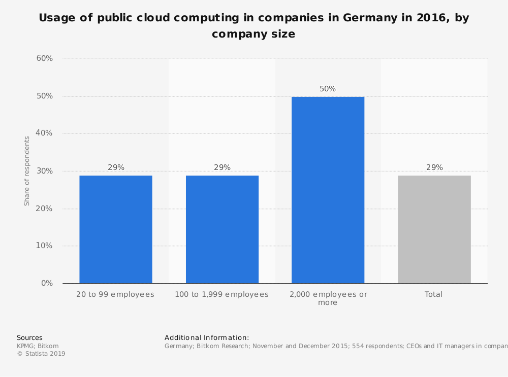 Statistic: Usage of public cloud computing in companies in Germany in 2016, by company size | Statista