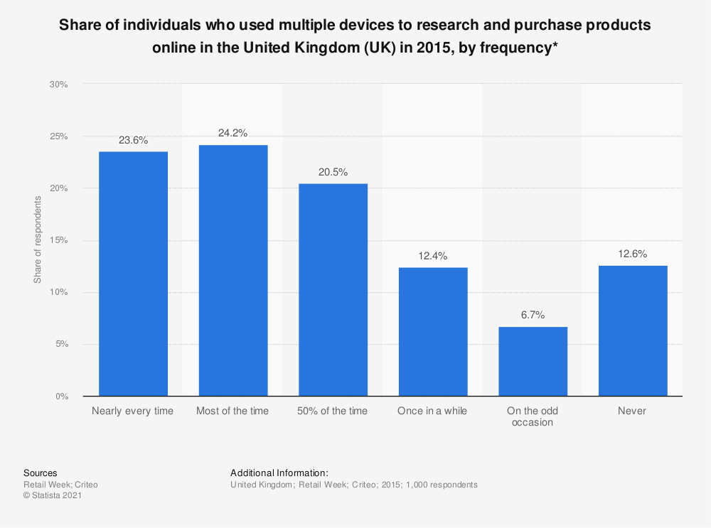 Statistic: Share of individuals who used multiple devices to research and purchase products online in the United Kingdom (UK) in 2015, by frequency* | Statista