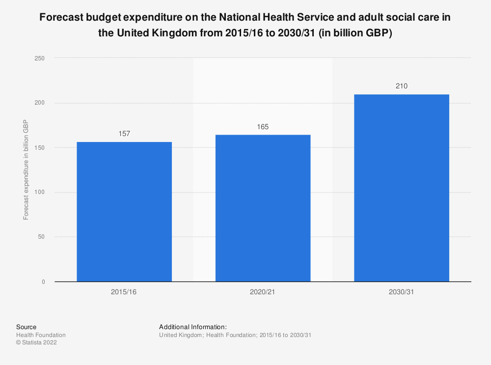 Statistic: Forecast budget expenditure on the National Health Service and adult social care in the United Kingdom from 2015/16 to 2030/31 (in billion GBP) | Statista