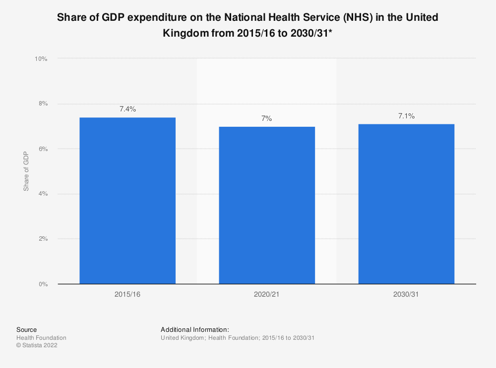 Statistic: Share of GDP expenditure on the National Health Service (NHS) in the United Kingdom from 2015/16 to 2030/31* | Statista