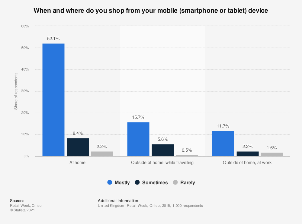 Statistic: When and where do you shop from your mobile (smartphone or tablet) device | Statista